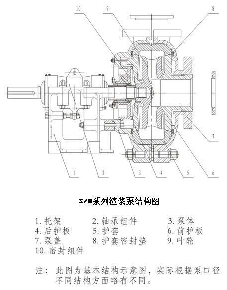szb系列渣浆泵结构图