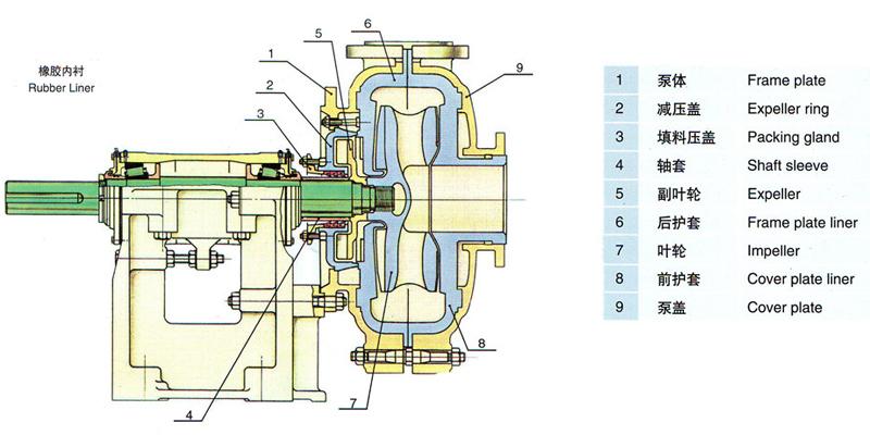 ZJ系列渣浆泵是石家庄工业泵厂与中国煤科院唐山分院联合开发的新型高效节能抗磨蚀泵;该系列泵在水力设计、结构设计以及所用耐磨材料上,综合应用了国内外同类产品的优点并加以创新,具有高效节能、振动小、噪声低、运行可靠、使用寿命长、维修方便等特点,泵的综合性能居国内领先水平,大部分泵的效率指标居国际先进水平;可广泛用于电力、冶金、煤炭、建材等行业输送含有固体颗粒的浆体,如火电厂水力除灰、冶金选矿厂矿浆输送、洗煤厂煤浆及重介输送等;其允许输送的最大浆体重量浓度Cw为:灰(渣)浆和煤浆45%;矿浆和重介60%。