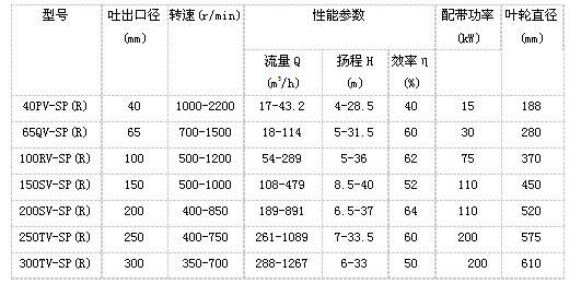 产品参数表格